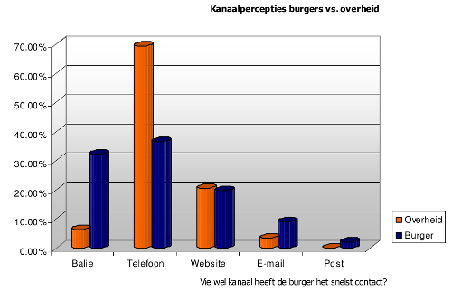 kanaalpercepties burgers vs. overheid