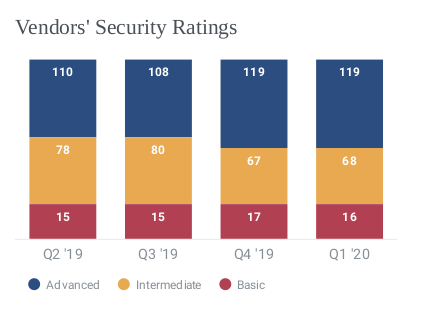 Plaatje 2 security ratings KPN