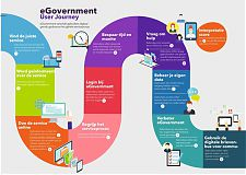 Illustratie bij eGovernment Benchmark 2020 Capgemini